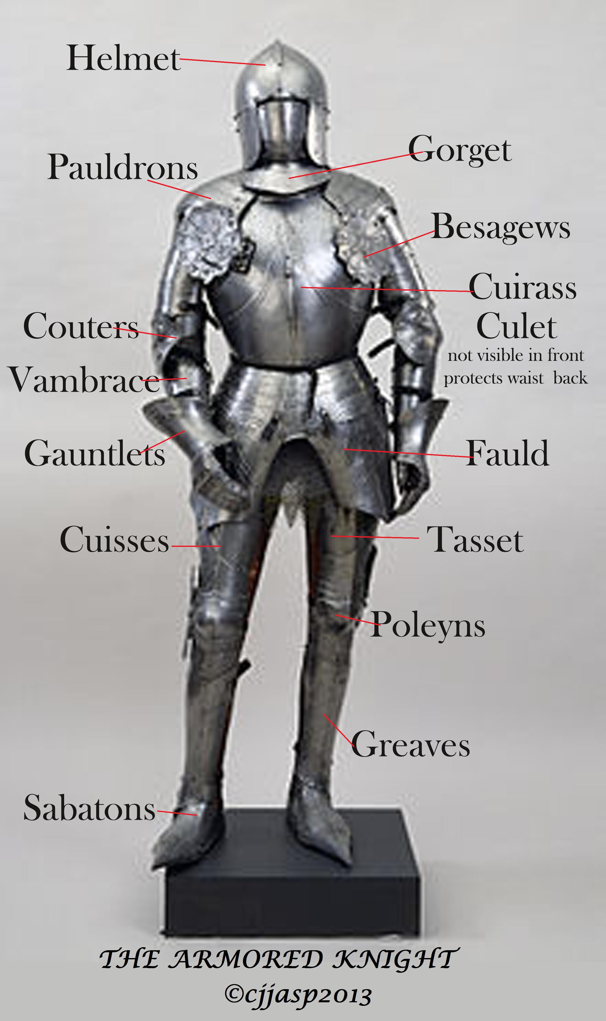 Knight Armor Diagram images