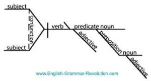 diagram courtesy www.english-grammar-revolution.com