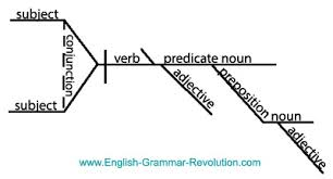 diagram courtesy www.english-grammar-revolution.com
