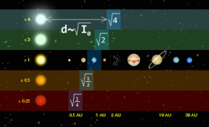 An example of a system based on stellar luminosity for predicting the location of the habitable zone around various types of stars. Planet sizes, star sizes, orbit lengths, and habitable zone sizes are not to scale.