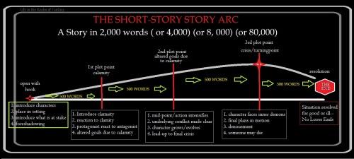 short story arc