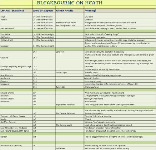 Bleakbourne Style Sheet