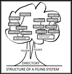 tree_of_filing_LIRF