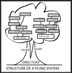 tree_of_filing_LIRF
