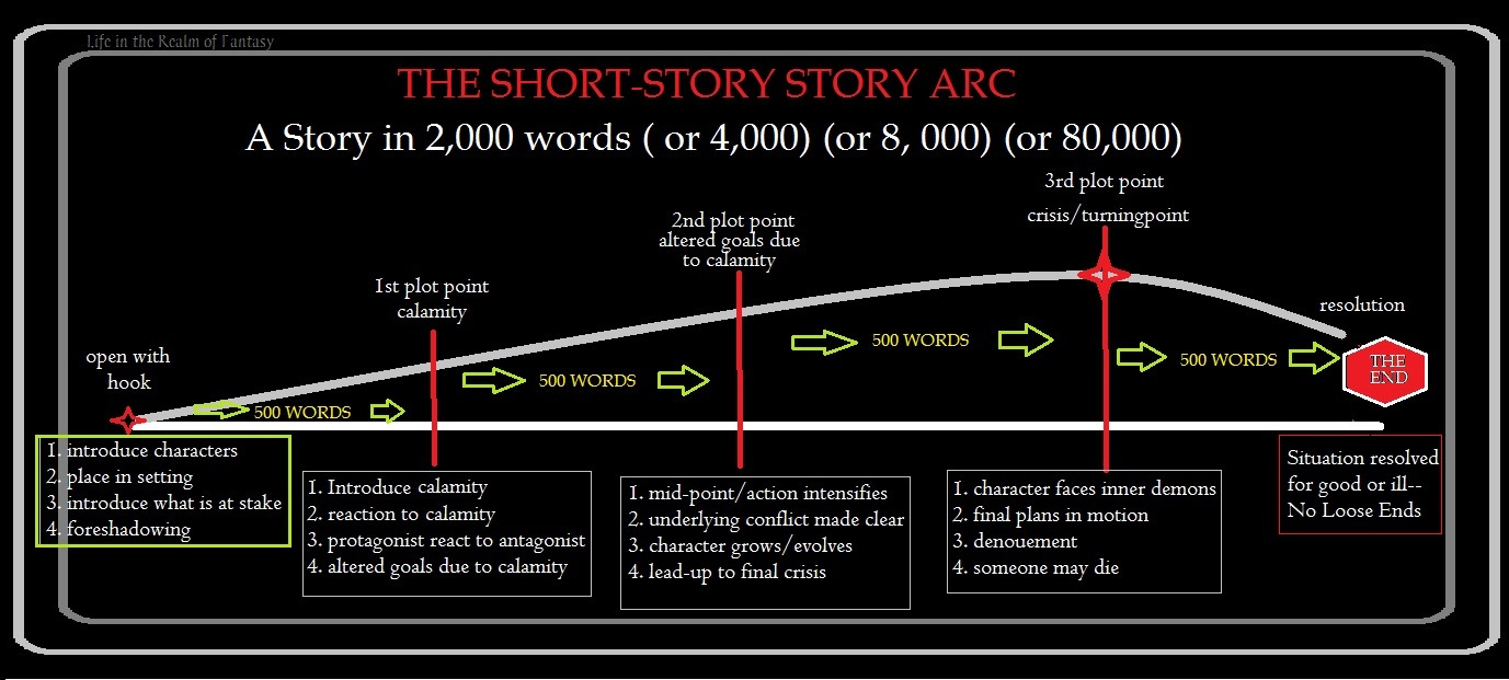 short-story-arc