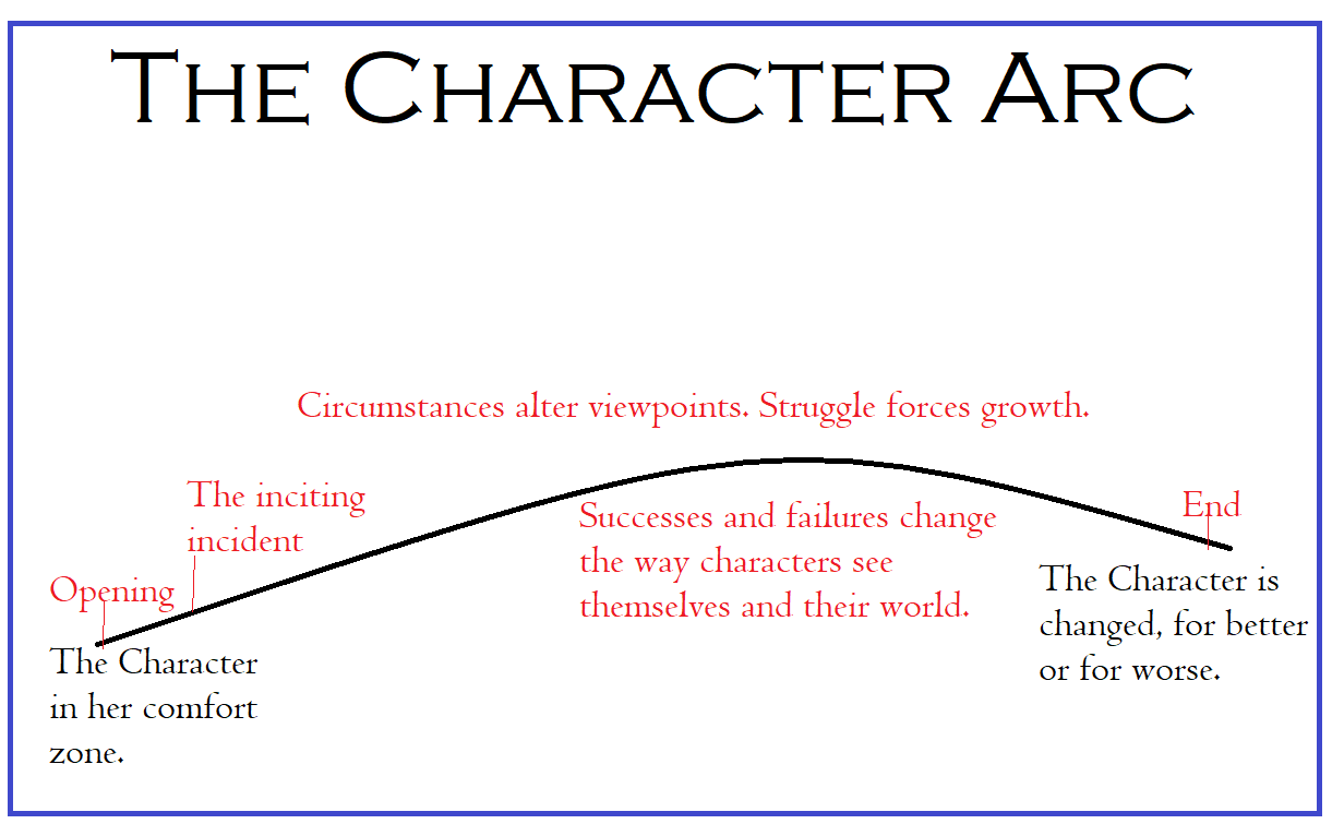 The character arc