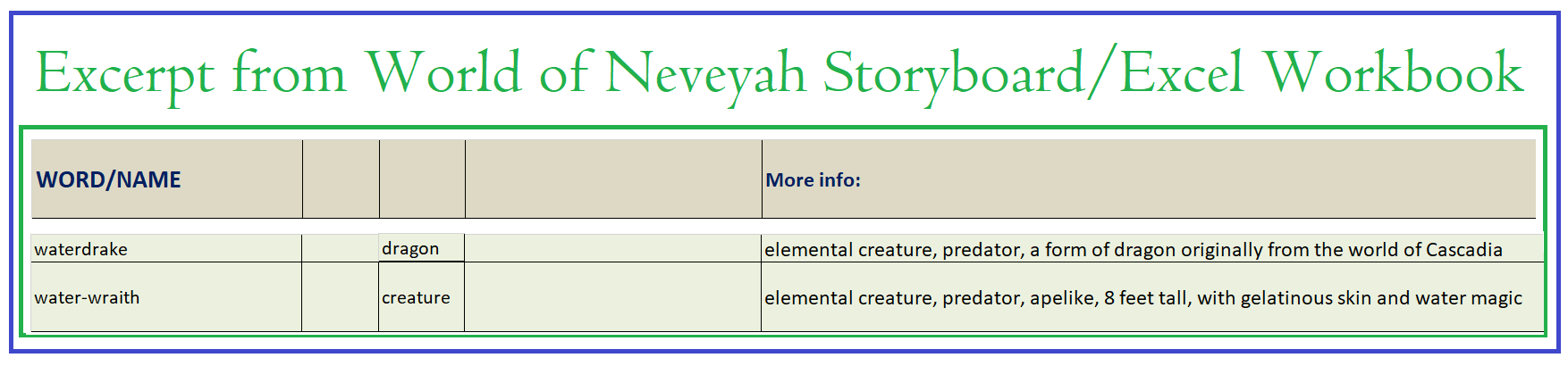 Excerpt from World of Neveyah Storyboard Glossary,